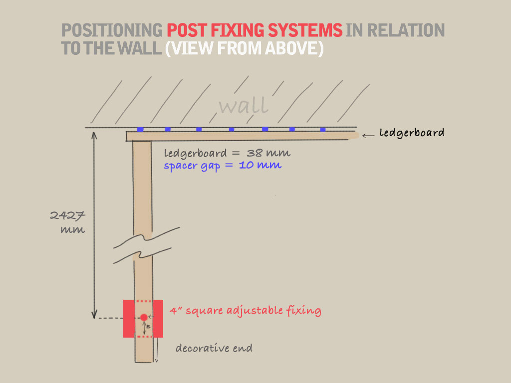 A diagram demonstrating how to position post fixing systems in relation to the wall, from a birds-eye perspective; the center of the fixing posts should be 2427mm from the wall.